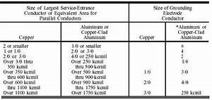 Service Entrance Wire Size Chart Industrial Buildings And Shops