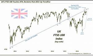 British Stocks (FTSE) Rally To New Highs Post