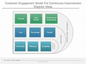 Customer Engagement Model For Continuous Improvement