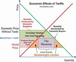 Economic Benefits of International Trade