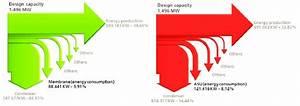 Sankey Diagram Of An Oxyfuel Power Plant