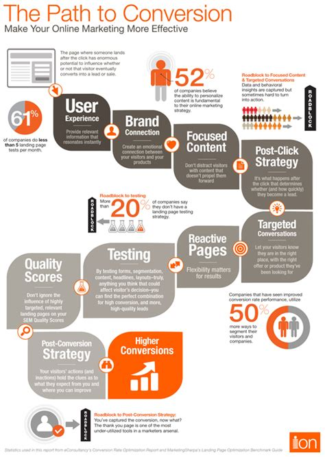Brand Development Process Template Awesome Best Social Top 5 Conversion Infographics Of 2012
