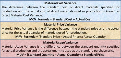 material variance cost price usage variance formula