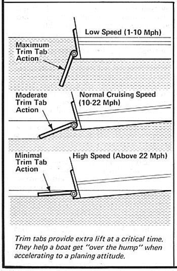 Trim Tabs On Boat by Trim Tab Adjustment On Outboard Motors Impremedia Net