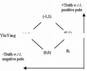 Yinyang Bipolar Quantum Geometry And Bipolar Quantum