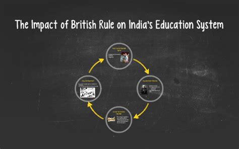 The Impact of British Rule on India's Education System by ...