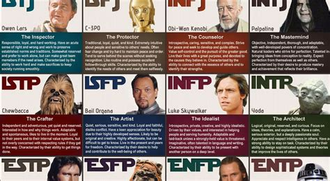 The Myers-briggs Test Is Pretty Fun