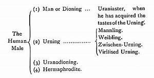 Hermaphroditisme : définition de HERMAPHRODITISME , subst. masc.,