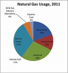 Natural Gas Basics   Blue Flame Energy Corporation