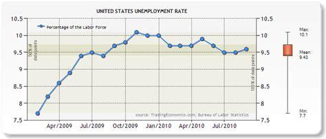 bureau of statistics united states bureau of labor statistics unemployment graph