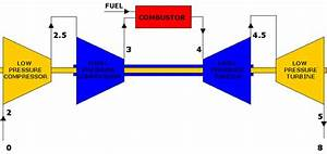 Thermocouples In Gas Turbines