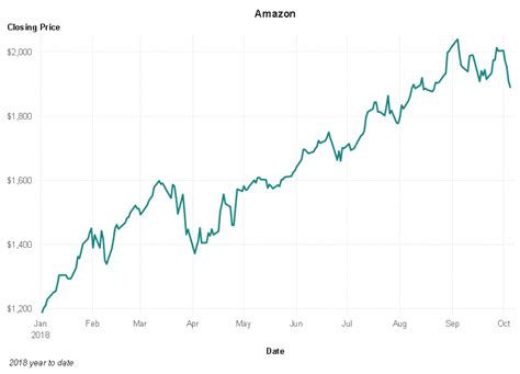 activity creating  charts  yahoo finance stock