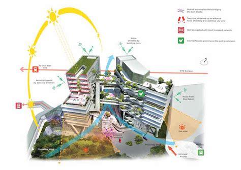 hong kong school campus  boast  green bioclimatic facade inhabitat green design