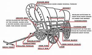Horse Drawn Wagon Parts Diagram
