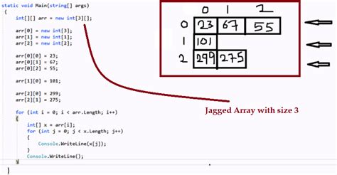 Jagged Array in C# with Example
