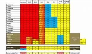 Genotypes Of Parental Lines T  Aestivum Cv  Huntsman And
