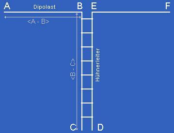 dipol antenne berechnen frage zu vertikale dipolantenne