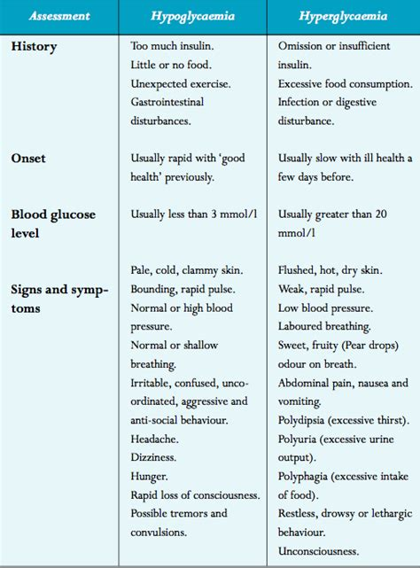 difference  hypoglycemia