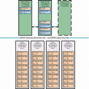How To Setup A Dedicated Sap Application Server To Db