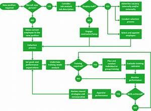 Flow Diagram Software