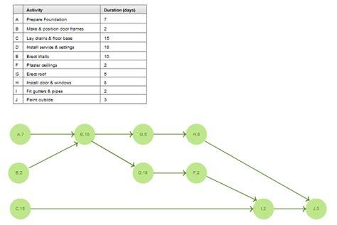 pert templates aoa  aon  createlycreately blog