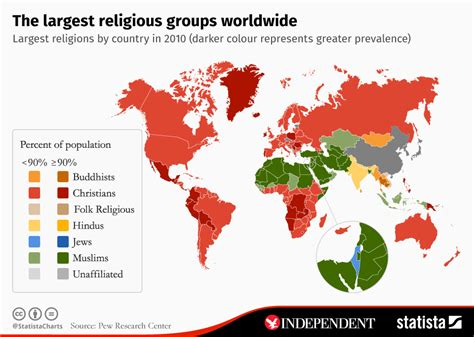 largest religious groups   world