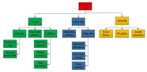 work breakdown structure excel sheet  establish