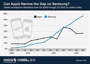 Chart Can Apple Narrow The Gap On Samsung Statista