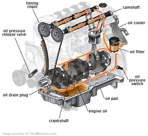 can a bad air filter cause check engine light what causes engine oil contamination habot marketing