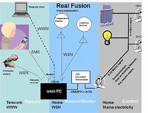 The Architecture Of The Iot Solution Example For Home