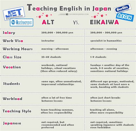 want to teach in japan choose wisely alt vs eikaiwa