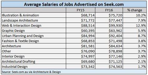 interior design salaries australia wwwindiepediaorg