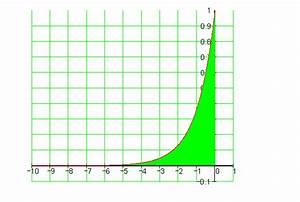 Fläche Unter Graph Berechnen : uneigentliche integrale mathe brinkmann ~ Themetempest.com Abrechnung