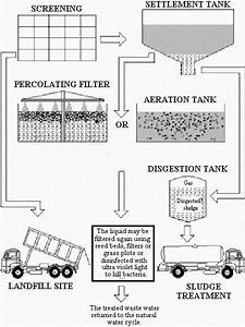 Clear Creek Wastewater Treatment Plant Diagram Wiring