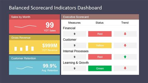 balanced scorecard indicators dashboard dashboards kpi