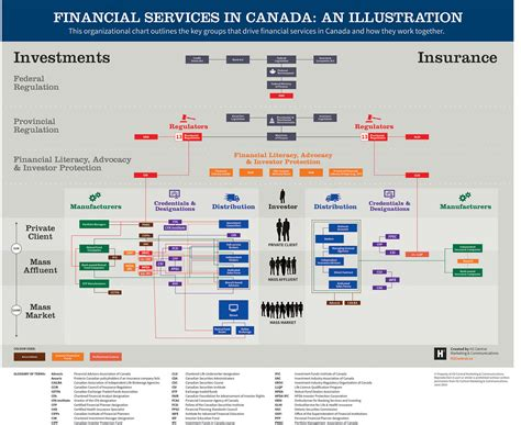 study digital marketing in canada canada s financial services industry made visible in