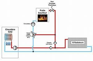Vanne 3 Voies Thermostatique : vanne 3 voies pour chauffage central ~ Melissatoandfro.com Idées de Décoration