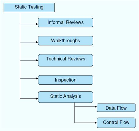 static testing    testing review