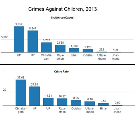crime statistics bureau charts way to go on education and curbing crime