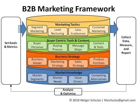 b2b marketing everything technology marketing a simple b2b marketing