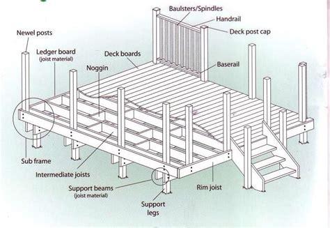 deck plans com diy deck plans all the tecnical stuff backyard