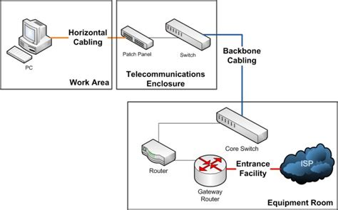 structured cabling systems premise cable systems