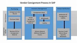 Sap Mm Vendor Consignment Procurement Process