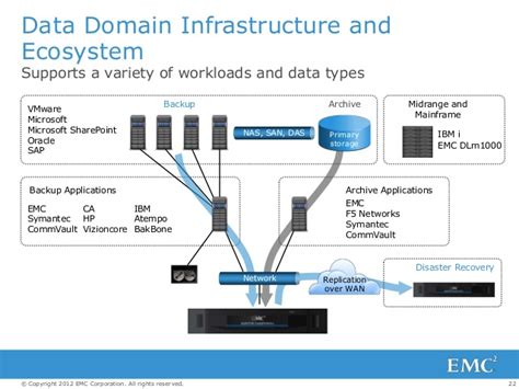 Data Domain Overview