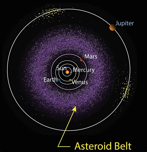 Comets Asteroids And Meteoroids - Itb2c.store
