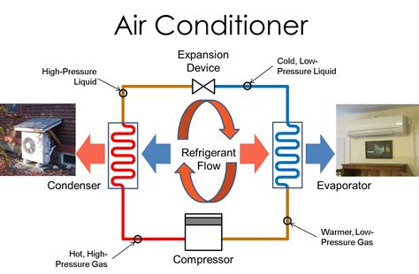Air Source Heat Pumps Cold Climates Part Iii Outdoor