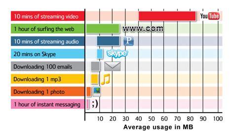 what uses data on phone ekit mobile info data usage