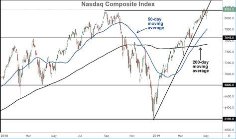 5 Important Charts to Watch in May 2019