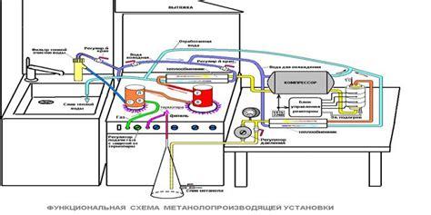 Получение метанола в домашних условиях