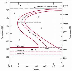 Solved  Using The Supplied Isothermal Transformation Diagr